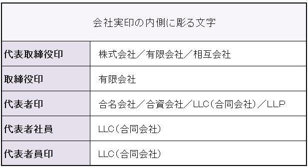 会社印鑑 中文例