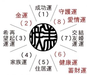 開運・八方位 美咲2.6.8