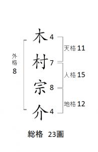 開運・画数・木村宗介