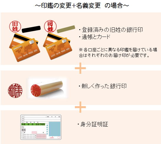 銀行印・印鑑変更名義変更