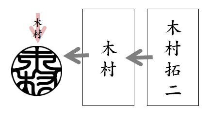 右から左 イラスト3