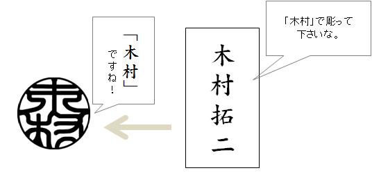 縦書き横書 イラスト1