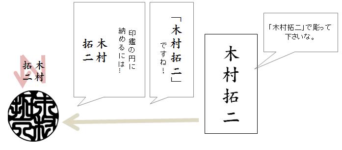 縦書き横書 イラスト2